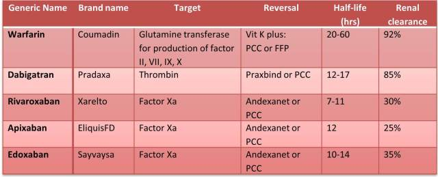 table-of-anticoagulants