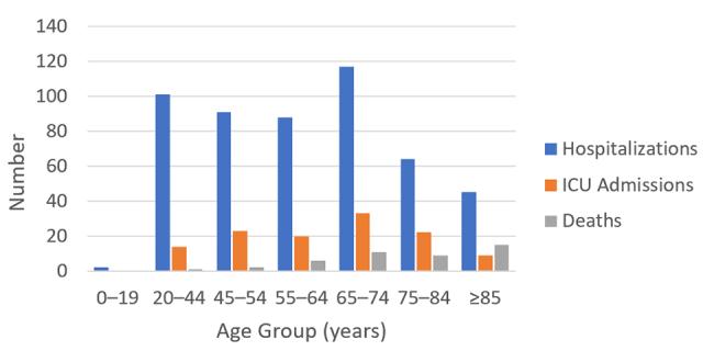 chart-higher-risk-older-adults