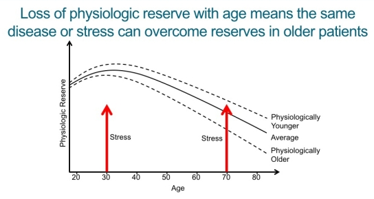 Loss of physiologic reserve
